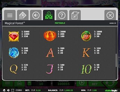Таблиц выплат в игре Magical Forest