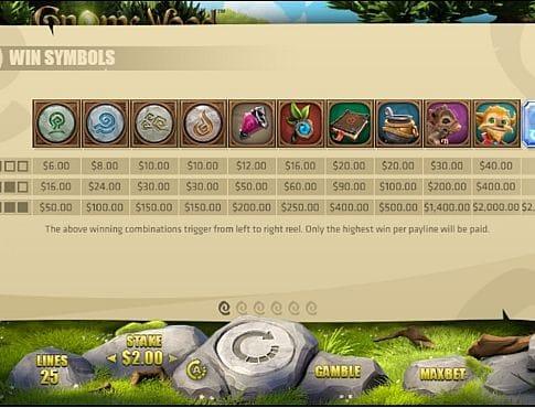 Выплаты за символы в игровом аппарате Gnome Wood