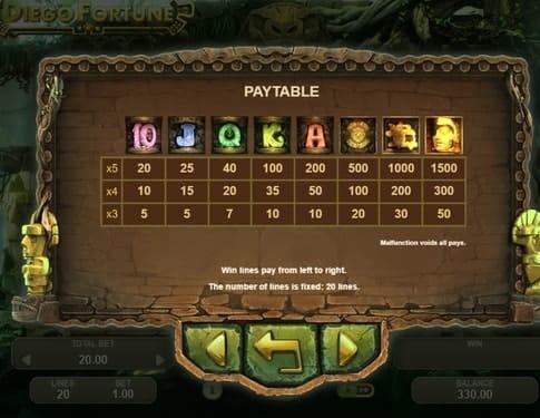 Таблица выплат в игровом автомате Diego Fortune