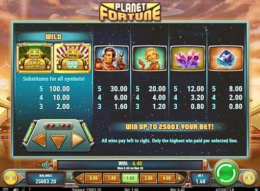 Таблица выплат в онлайн аппарате Planet Fortune